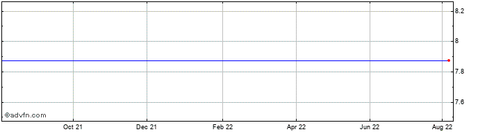 1 Year Cleantech Share Price Chart