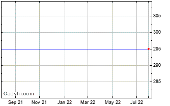 1 Year Charter Court Financial ... Chart