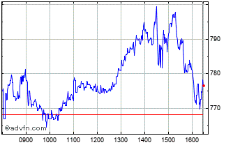 Intraday Carnival Chart