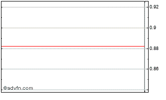 Intraday CCPE Chart