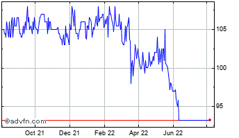 1 Year Cvc Credit Partners Euro... Chart