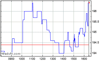 Intraday C&c Chart