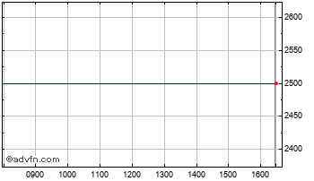 Intraday Cardiff Property Chart