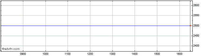Intraday Cardiff Property Share Price Chart for 11/4/2021