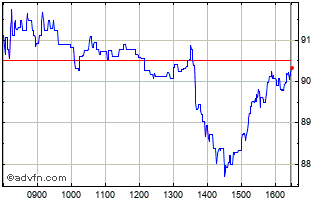 Intraday Centamin  Chart