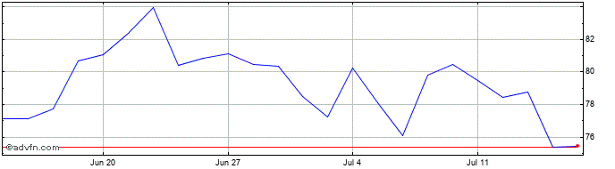 1 Month Centamin Share Price Chart