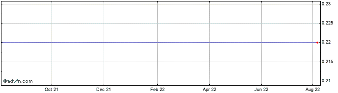 1 Year Ceramic Fuel Cells Share Price Chart