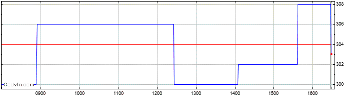 Intraday Castings Share Price Chart for 25/6/2019