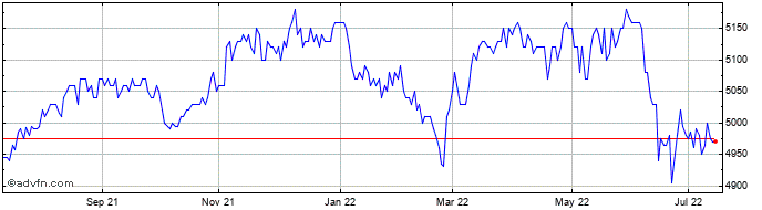 1 Year Capital Gearing Share Price Chart