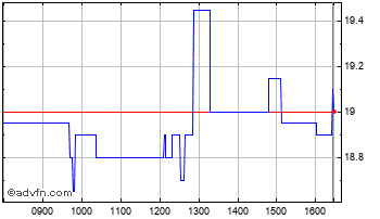Intraday Chariot Oil Chart