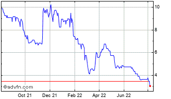 1 Year Chesterfield Resources Chart