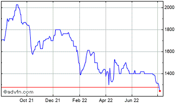 1 Year Churchill China Chart