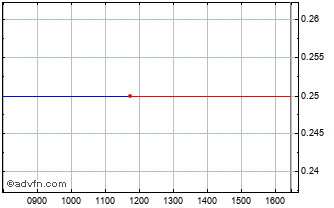 Intraday Carador Rep Chart
