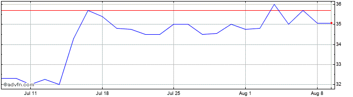 1 Month Circassia Pharmaceuticals Share Price Chart