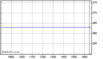 Intraday Cape PLC Chart