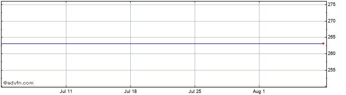 1 Month Cape PLC Share Price Chart