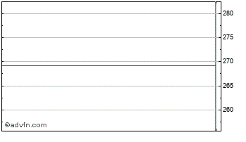 Intraday Civica Chart