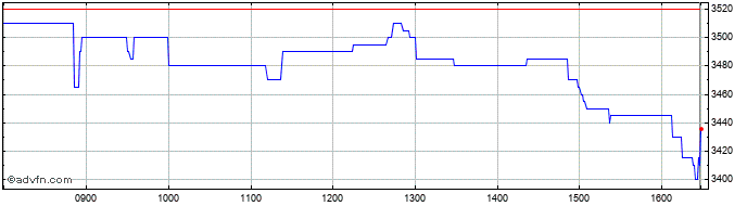 Intraday Clarkson Share Price Chart for 25/11/2020