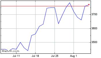 1 Month Caledonia Investments Chart
