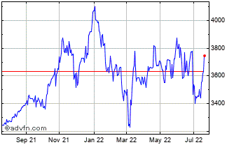 1 Year Caledonia Investments Chart