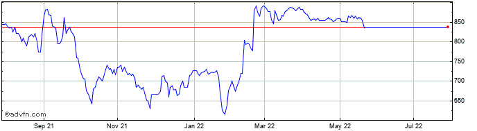 1 Year Clipper Logistics Share Price Chart