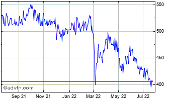 1 Year City Of London Investment Chart