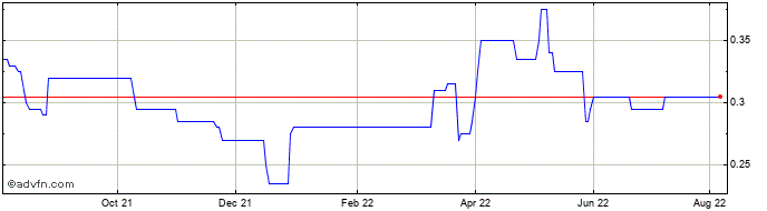 1 Year Cambria Africa Share Price Chart