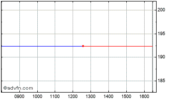 Intraday Cambian Chart