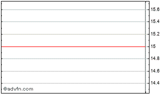 Intraday Cmr Fuel Cells Chart