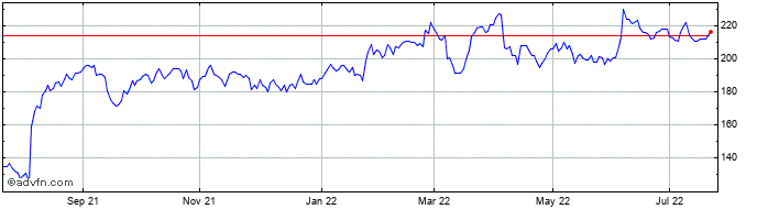 1 Year Cairn Energy Share Price Chart