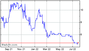1 Year China Nonferrous Gold Chart