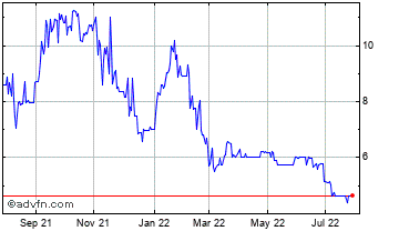 1 Year China Nonferrous Gold Ltd Chart