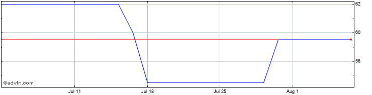 1 Month Cenkos Sec Share Price Chart