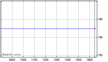 Intraday Caledonian Tst. Chart