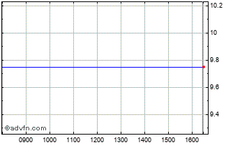 Intraday Corero Network Security Chart
