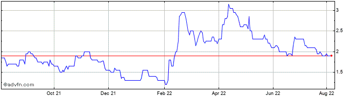 1 Year Cobra Resources Share Price Chart