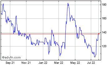 1 Year Cambridge Cognition Holdings Chart