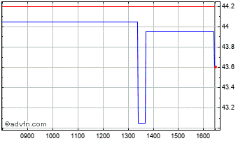 Intraday Costain Chart