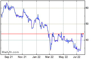 1 Year Costain Chart