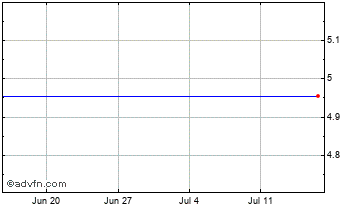 1 Month Carpetright Chart
