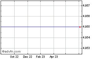 1 Year Carpetright Chart
