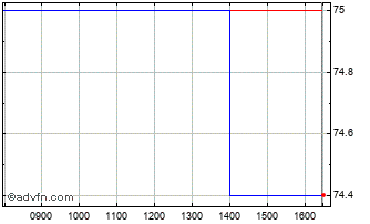 Intraday Creo Medical Chart