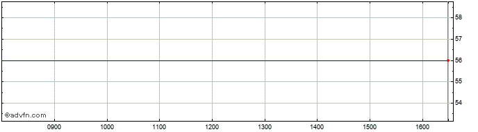 Intraday Ciref Share Price Chart for 19/1/2020