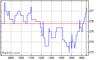 Intraday Crest Nicholson Chart
