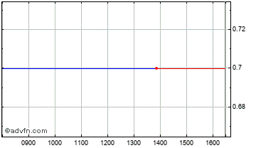 Intraday Csf Group Chart