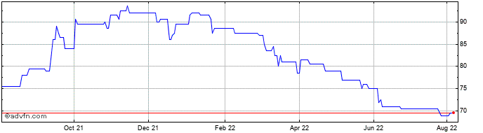 1 Year Croma Security Solutions Share Price Chart