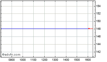 Intraday Close Assets Funds Chart