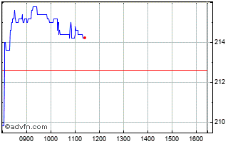 Intraday Convatec Chart