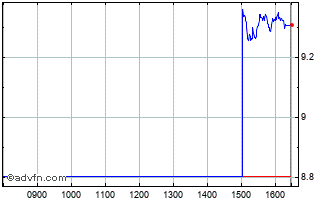 Intraday China Chaintek Chart