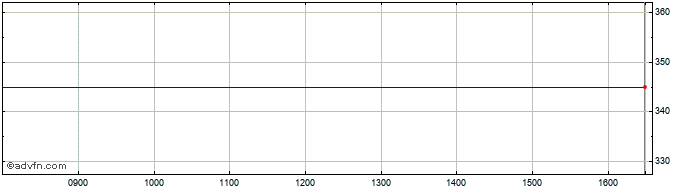 Intraday Charles Taylor Share Price Chart for 31/5/2020